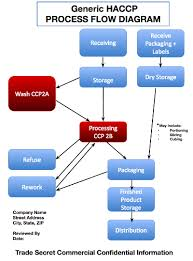 Food Production Flow Charts Examples Dirigo Food Safety 12 Steps Of Haccp For Food Safety