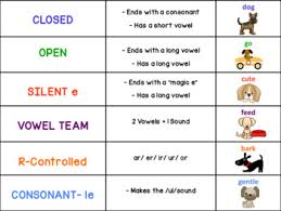 6 Syllable Types Chart Google Classroom Activities Six Syllable Types With A Dog Theme