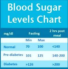 Blood Sugar Level Chart By Dt Neha Suryawanshi Lybrate