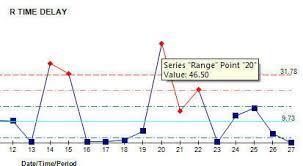 Xmr Chart Formula Xmr Individuals Control Chart Formulas Calculation