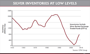 Higher Silver Inventory Could Lead To Rising Prices