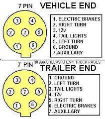 pintrailer jpg tractor trailer 7 pin wiring diagrams jodebal com 300 x 339