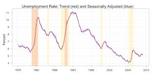 Australia Unemployment Rate Chart Mark The Graph Dating Australian Recessions