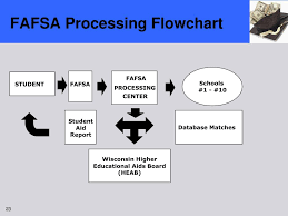 Fafsa Flow Chart Ppt 2008 High School Counselor Drive In Workshop