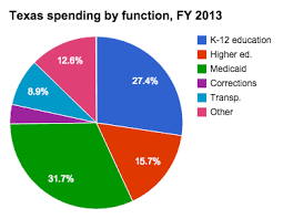 Medicaid Spending In Texas Ballotpedia