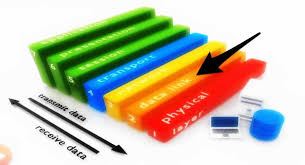 Data Link Layer Mac Layer Explained The Top Sublayer Of Data Link Layer