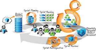 collection scrum process diagram pictures   diagrams best images of scrum development process flow chart sprint