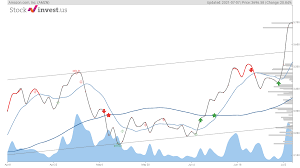 Amazon stock price up 0.57% on Wednesday