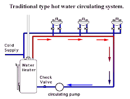 hot water pumps circulating recirculating and recirc systems diagram of a hot water pump for circulating recirculating and recirc systems