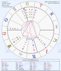 Zodiac Signs Their Meaning In Astrology Chart Astrological