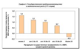 Экономическая политика и экономический рост Политика реформ  Экономическая политика и экономический рост