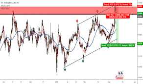 Chart Usd Eur Usd Eur Chart Dollar Euro Rate Tradingview Uk