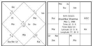 Anushka Sharma Birth Chart Anushka Sharma Kundli