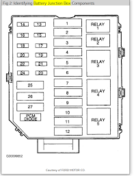 fuse box diagram 1997 lincoln town car wiring diagrams best fuse block diagram electrical problem v8 two wheel drive 2001 lincoln continental fuse diagram fuse box diagram 1997 lincoln town car