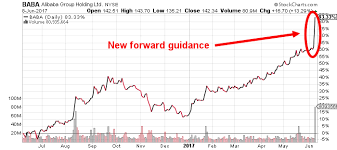 Alibaba Stock Chart Why Alibaba Stock Jumped 14 Yesterday