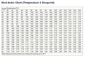 Indexation Chart Pdf Heat Index Printable Heat Index Chart