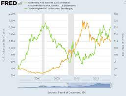Gold Vs Stock Market Chart Gold Waiting For Stock Market Trigger Bullion Directory