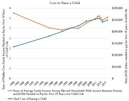 Cost Of Raising A Child Chart