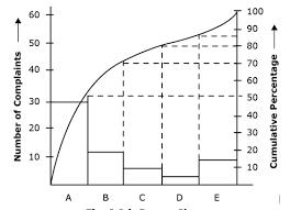 Pareto Chart Tool Project Management Homework Help