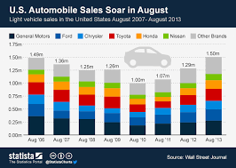 Chart U S Automobile Sales Soar In August Statista