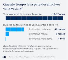 Como está o desenvolvimento da vacina contra a covid-19? | Novidades da  ciência para melhorar a qualidade de vida | DW