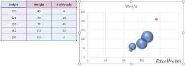 Why X Axis In Bubble Chart Show Integers Excelnotes