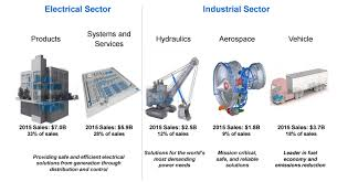 Eaton An Industrial Powerhouse For The Income Investors