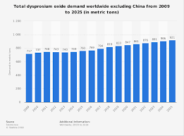 Dysprosium Oxide Demand Globally Excluding China 2009 2025
