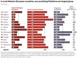 Lutheran And Catholic Differences Chart How Many Catholics Are In The World Scripture Catholic
