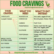 Food Cravings What Do They Mean Get Lively Now