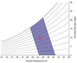 Comfort Zone Psychrometric Chart File Psychrometric Chart Pmv Method Png Wikipedia