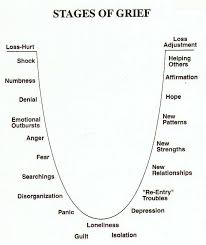 The Stages Of Grief Are Exactly Like The Stages Of Divorce