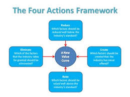 Four Actions Framework Applying The Four Actions Framework Essay Sample