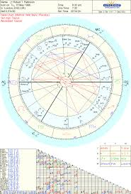 Robert Pattinson Birth Chart Robert Pattinson
