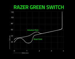 Razer Mechanical Switches Razer United States