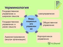 Презентация на тему Административное право как отрасль права  19 терминология Государственное управление