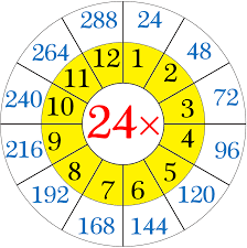Multiplication Table Of 24 Read And Write The Table Of 24