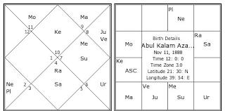 Abul Kalam Azad Birth Chart Abul Kalam Azad Kundli