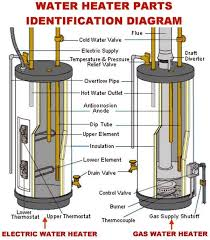 ruud water heater wiring diagram facbooik com Ruud Thermostat Wiring Diagram electric water heater thermostat wiring diagram facbooik ruud heat pump thermostat wiring diagram
