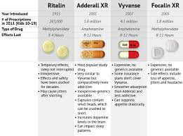 ritalin vs adderall difference and