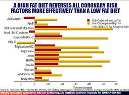 Dr David Unwin Food Charts Pin On Starch Is Concentrated Sugar Low Starchy Carbs And