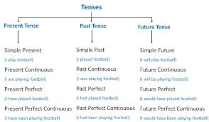 tenses what are tenses verbs and tenses