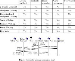 Voting Comparison Chart Comparison Of Distributed Voting Mechanisms Download Table