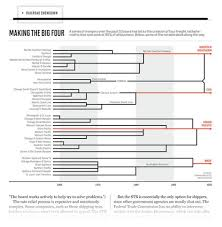 Infographic Shows Consolidation Of Railroads Companies