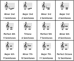 Chords Intervals The Jazz Piano Site
