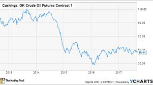 Oil Futures Chart Crude Oil Futures And How Theyre Used In The World Economy