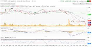 Ibm Stock Chart Ibm Free Fall