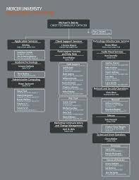 Mu Information Technology Organization Chart