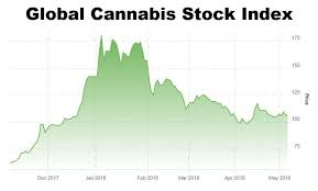 Stock Number Avoid These Obvious Mistakes When Investing In Cannabis Stocks