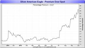 Monex Silver Price Chart Silver Price Spikes But What Demand 4 Oct 2015 Kitco News